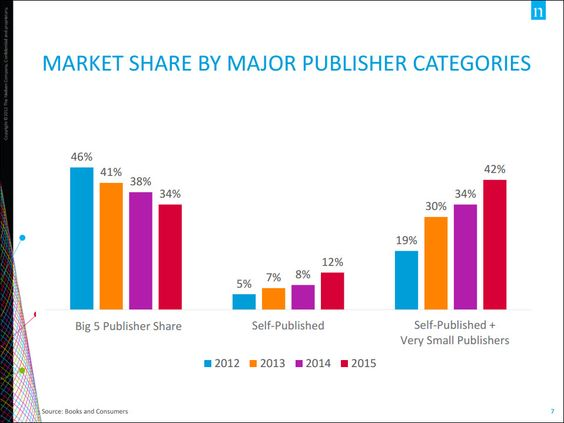 The myth about print coming back updated jane friedman ebook market share has drifted toward nontraditional publishers fandeluxe Images