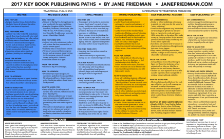 Key Book Publishing Paths