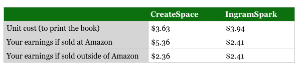 Createspace vs IngramSpark author earnings