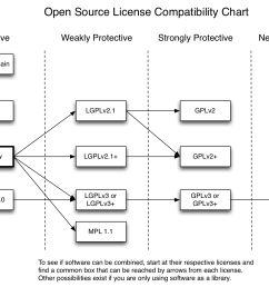 open source licenses and their compatibility [ 1466 x 1028 Pixel ]