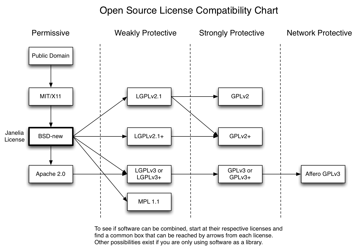 hight resolution of open source licenses and their compatibility