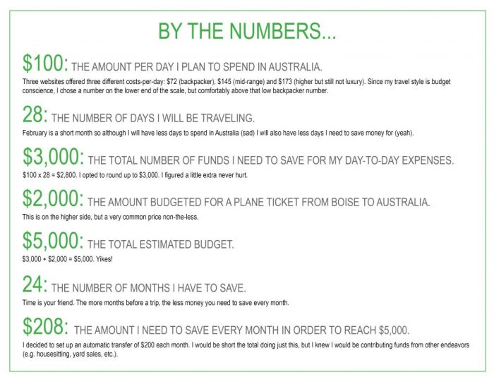 Graphic showing numbers and math how to plan and save for a trip vacation women who travel