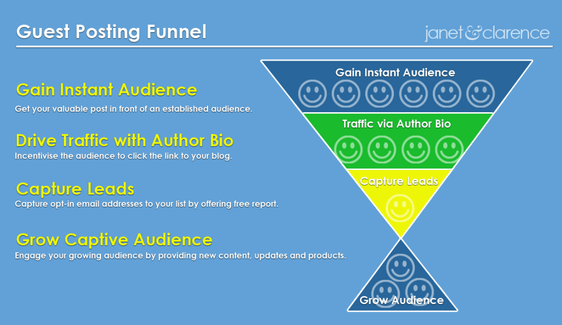 Guest Posting Funnel to Grow Blog Traffic | janet & clarence