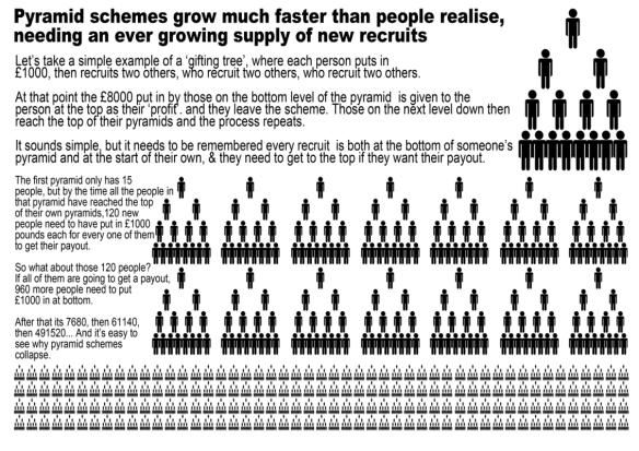 pyramid-scheme-infographic