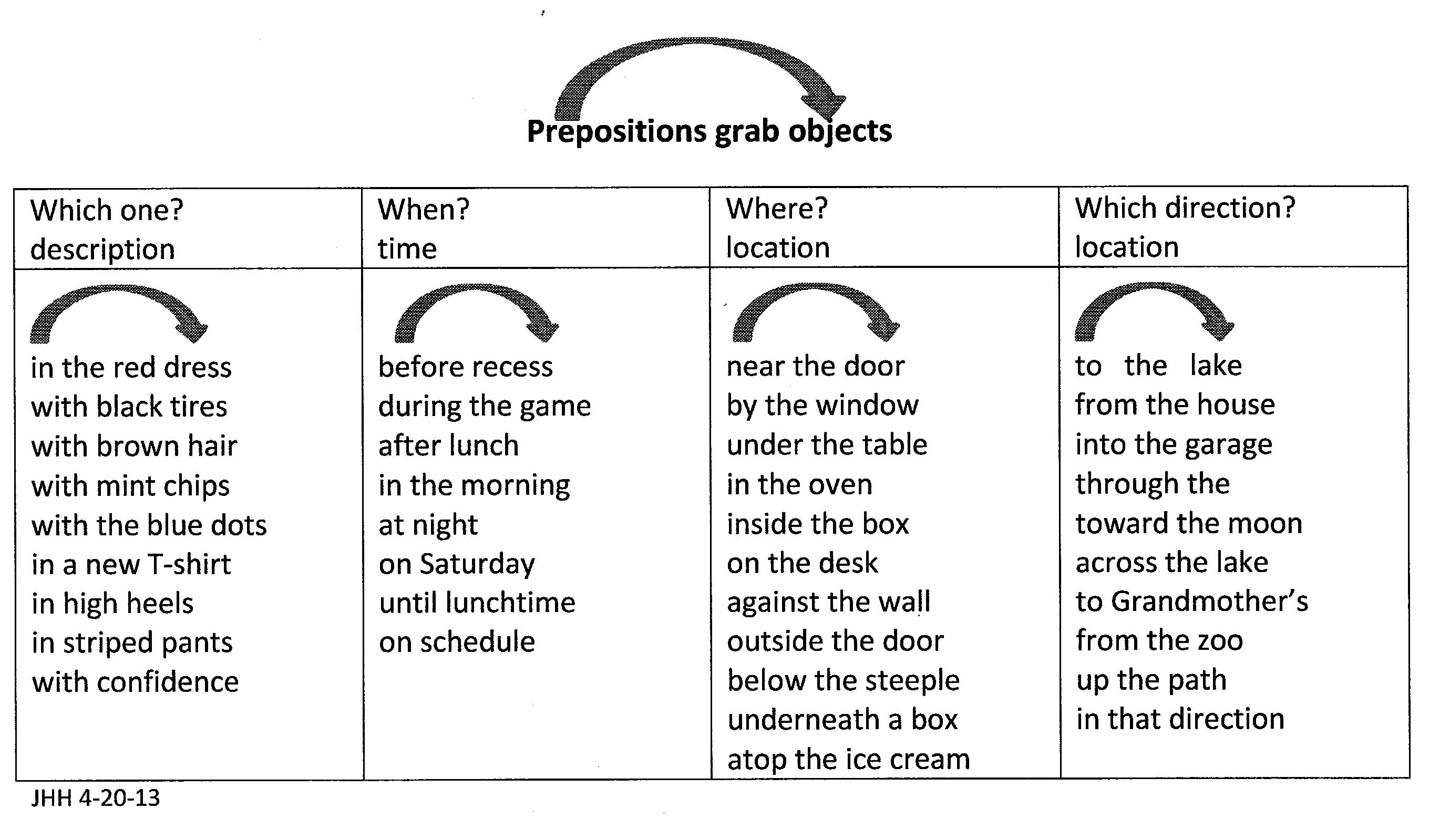 diagram prepositional phrases ritetemp thermostat wiring tricky question are english prepositions grammatical or