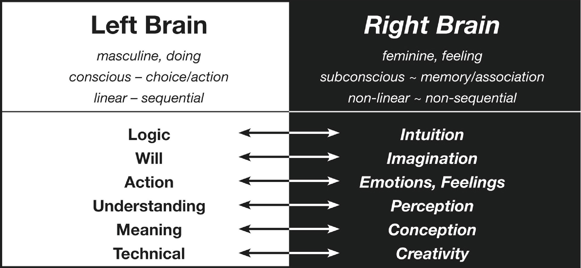 right brain strengths and weaknesses