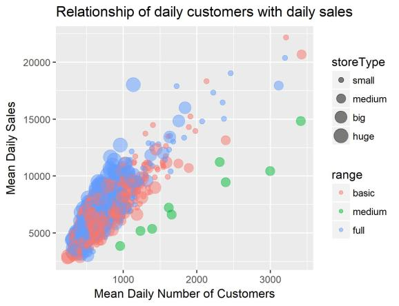 Relationship of daily customers with daily sales