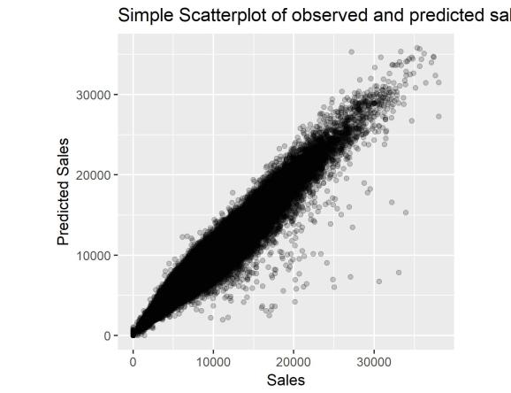 Observed and predicted sales