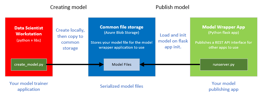 The apps & common file storage python flask example