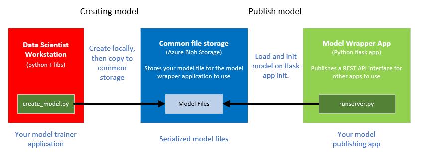 Publish Your Machine Learning Model – Janne Blogs