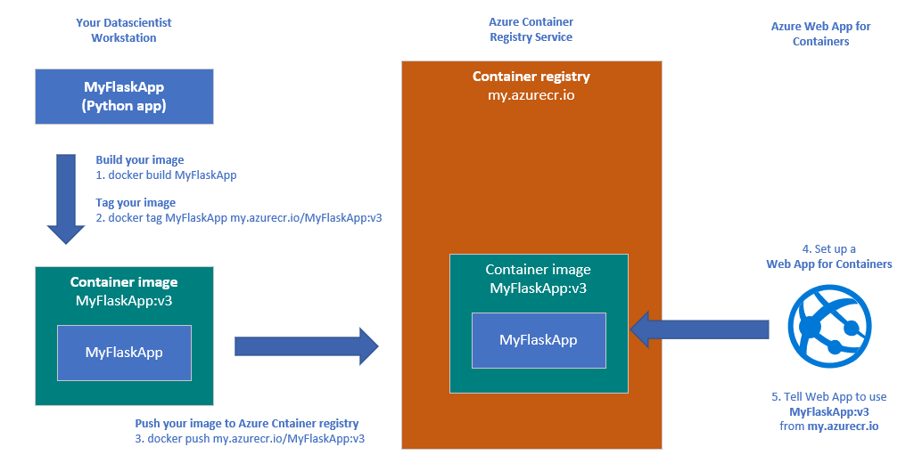 The minimum setup to run a containerized web app on Azure.