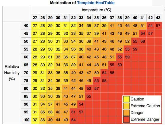 Hitte-index (via Helga van Leur)