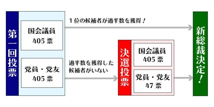自民党総裁選の図
