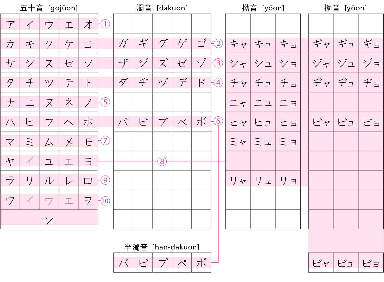 Katakana Course