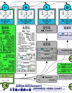 Japanese verb chart  concise summary of conjugation also rh japanesequizzes