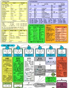 Japanese verb chart  concise summary of conjugation quizzes also rh japanesequizzes