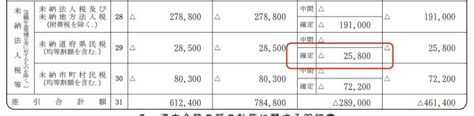 別表5⑴未納道府県民税のキャプチャー