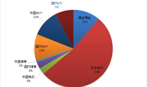 2017年 金融資産構成比率