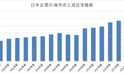 日本企業海外売上高比率