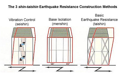 Japan earthquake resistant construction