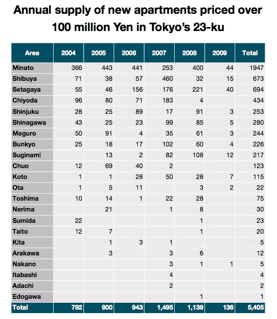 Tokyo luxury apartment supply by year