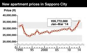 Sapporo Apartment Prices