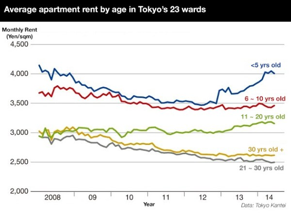 Apartment rent and age in Tokyo