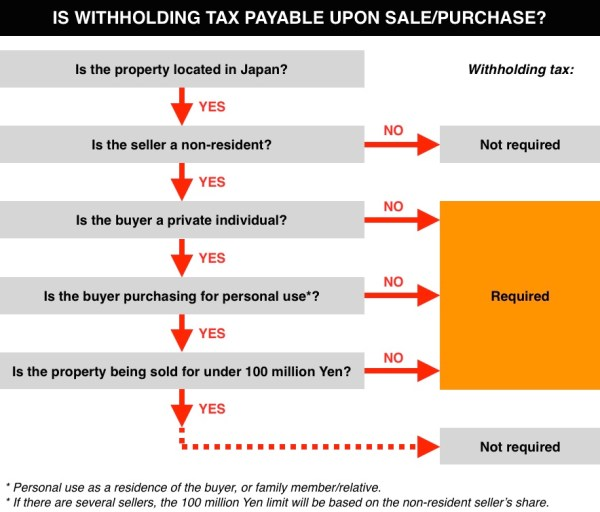 Withholding Tax in Japan