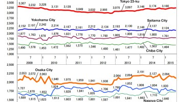 Average Apartment Rent In June Japan Property Central