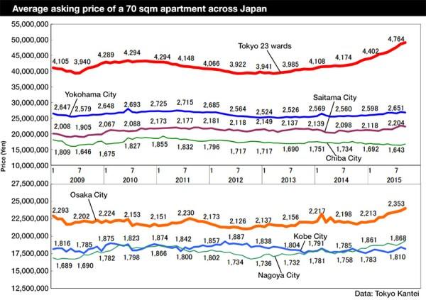 Japan apartment prices 201509