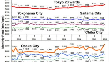 Average Apartment Rent In April Japan Property Central