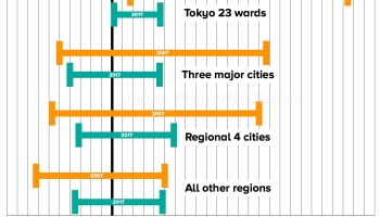 Tokyo's latest flood map puts a third of city in risk zone – JAPAN