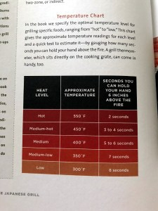 The Japanese Grill: Temperaturchart