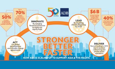 ADB and Japan Partnership