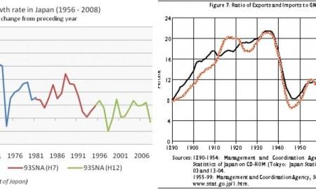 Economic Development of Japan after 1945