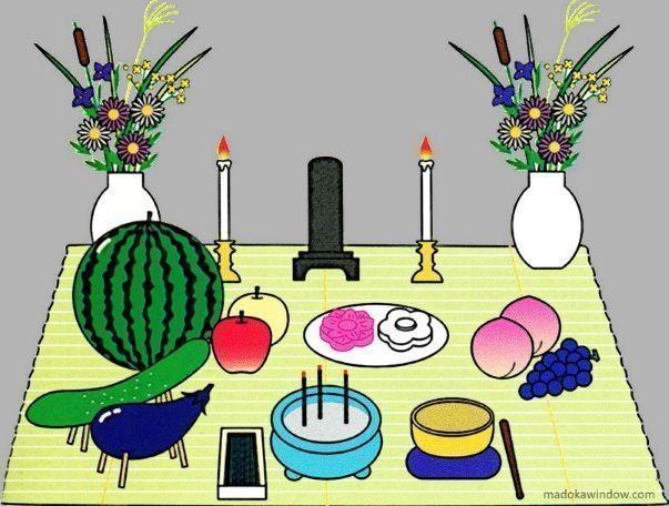 Esquema de altar colocado en las casas para la celebración del Obon