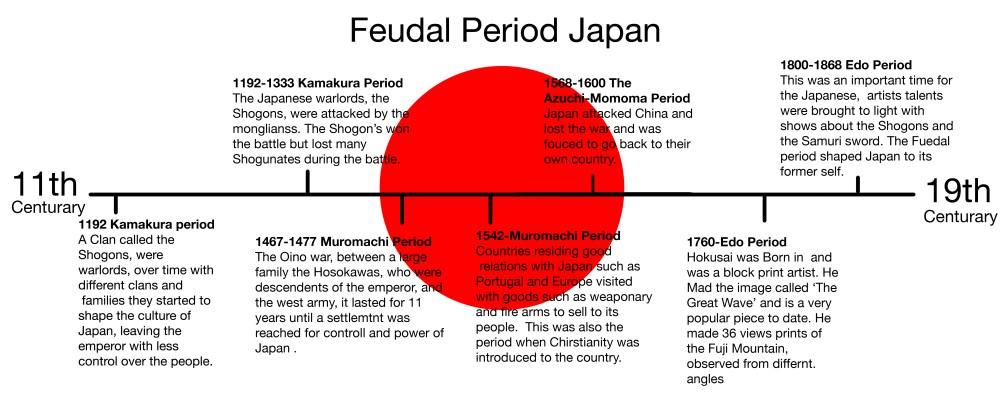 medium resolution of feudal timeline japan