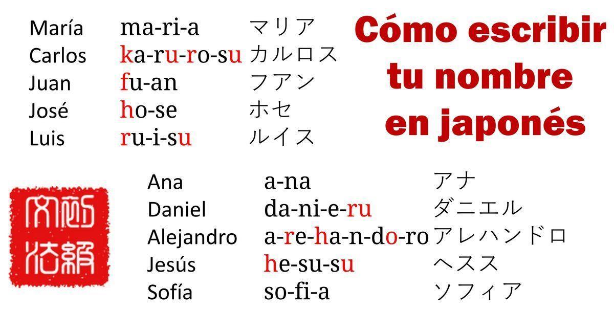 Cómo Escribir Tu Nombre En Japonés Japonés Básico