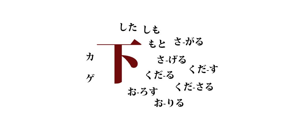 Czytania znaków japońskich – dlaczego jest ich aż tyle?