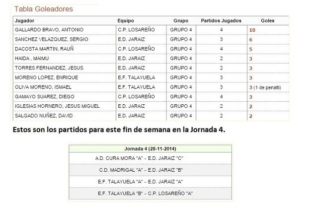 PRIMERA DIVISION ALEVIN FUTBOL 7 JUDEX, GRUPO 4 Jornada 4 y goleadores