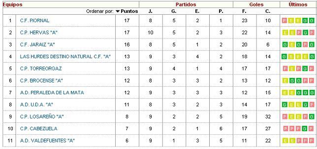 Clasificación Grupo IV Primera Regional - Jornada 10