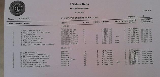 Clasificación por Categorías - I Slalom de Rena