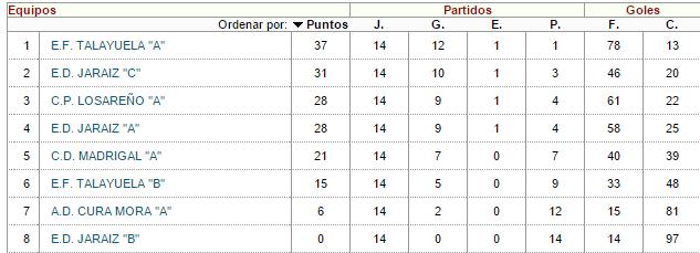 Clasificación final de la liga regular - PRIMERA DIVISION ALEVIN  FÚTBOL 7 JUDEX, GRUPO 4 - Temporada 2014-2015