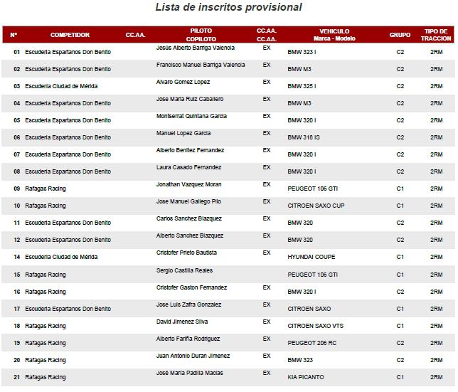 Lista de Inscritos provisional - XIII Slalom Don Benito