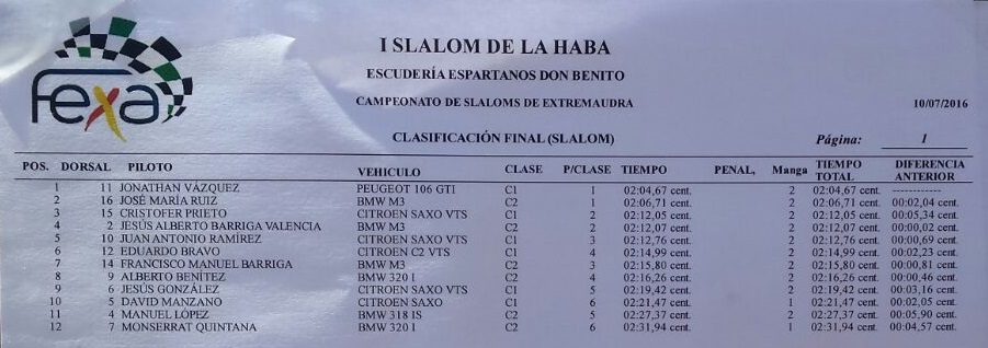 Clasificación General Final