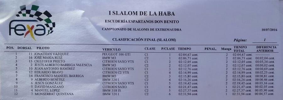 Clasificación General Final