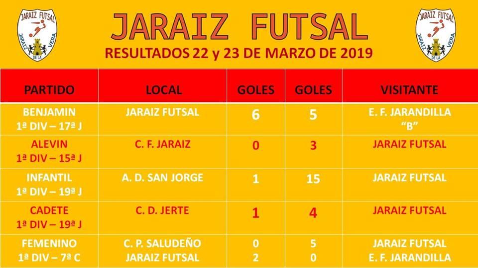 Resultados Jaraiz Futsal 25032019
