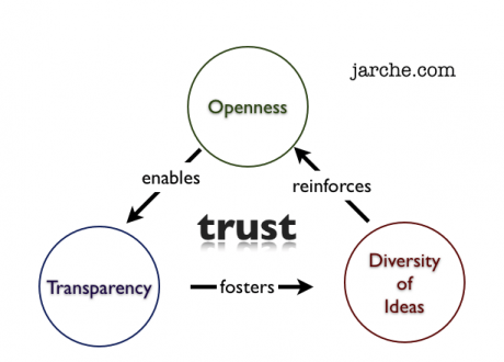 Principles of Networked Unmanagement