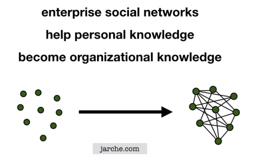 Enterprise social technologies