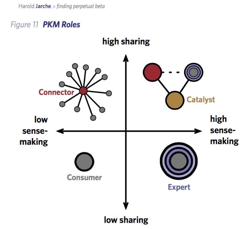 PKM Roles